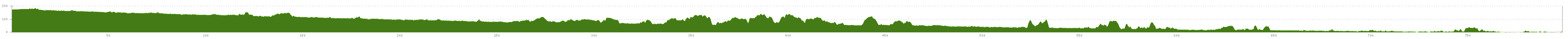 Elevation profile Loire Cycle Route