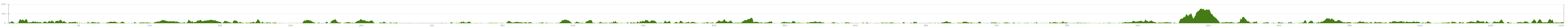 Elevation profile Baltic Coast Cycle Route Germany