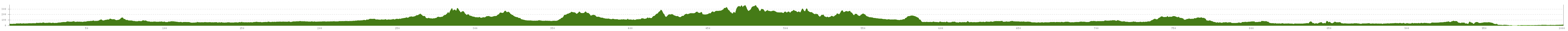 Elevation profile European Cycle Route R1 Germany
