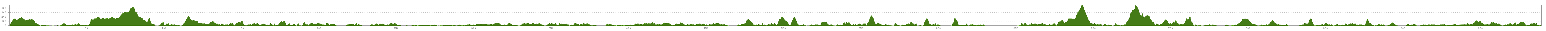 Elevation profile Cycle Route Coastroute Bergen-Trondheim