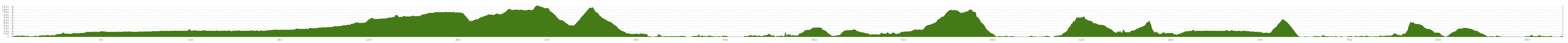Elevation profile Cycle Route Kristiansand-Ålesund