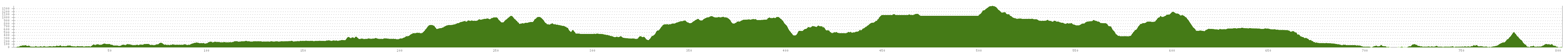 Elevation profile Cycle Route Numedalsruta - Larvik-Romsdalen