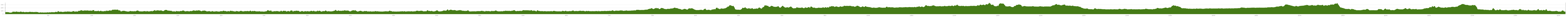 Elevation profile Cycle Route Järvenpää - Utsjoki