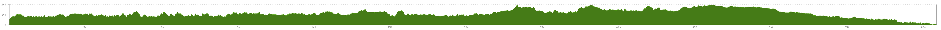 Elevation profile Cycle Route Lappeenranta - Kokkola