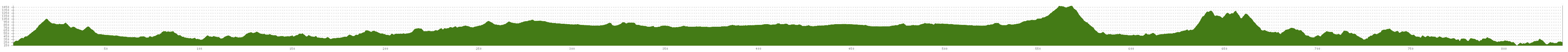 Elevation profile Cycle Route EuroVelo: Pilgrims Route - Part Spain