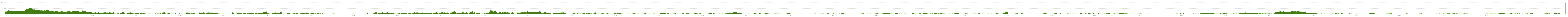 Elevation profile EuroVelo: Baltic Sea Cycle Route Finish leg
