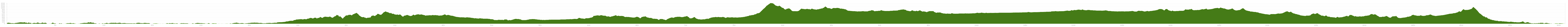 Elevation profile Cycle Tour Cabo St. Vincente - Labenne