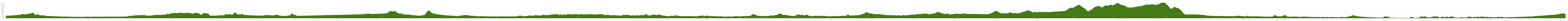 Elevation profile Cycle Tour Fulda nach Lourdes