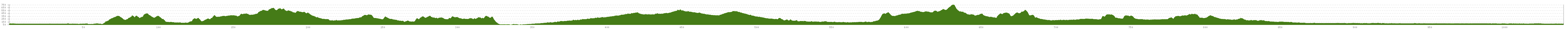 Elevation profile Rhineland-Palatinate Cycle Route