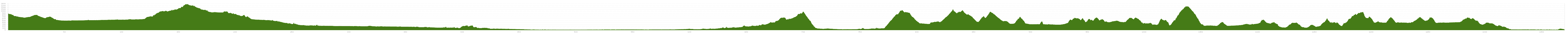 Elevation profile Cycle Tour Flecken nach Assisi