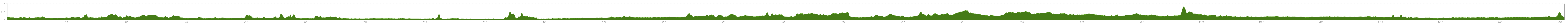 Elevation profile Lower Rhine Cycle Route