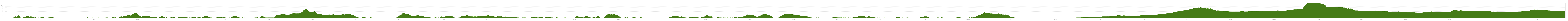 Elevation profile Cycle Tour Dubrovnik - EV8 - CAAR - Munich