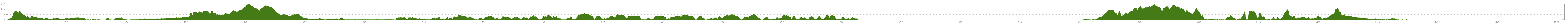 Elevation profile Cycle Route Tour de Manche