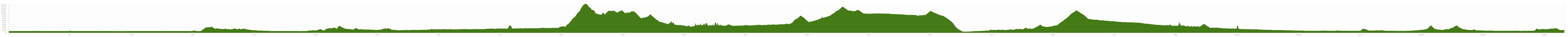 Elevation profile Cycle Tour Serbian-Revival