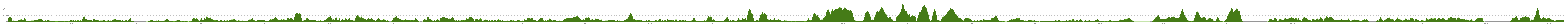 Elevation profile Cycle Route Coastroute Halden - Bergen