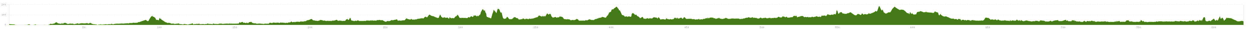 Elevation profile Cycle Route Amsterdam-Berlin