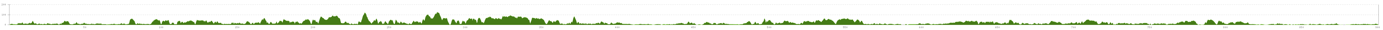 Elevation profile Cycle Route La Littorale Roscoff - Nantes