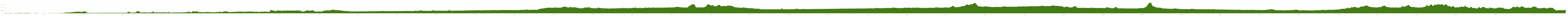Elevation profile Cycle Tour Poland Round Trip
