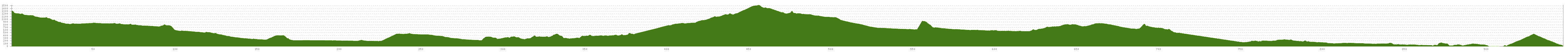 Elevation profile Cycle Tour Dolomiten-Adria