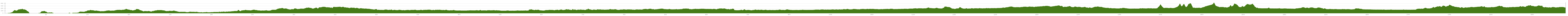 Elevation profile Cycle Route GreenVelo - Wschodni Szlak