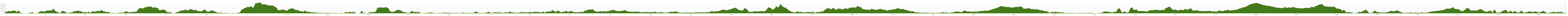 Elevation profile Land's End to John o'Groats