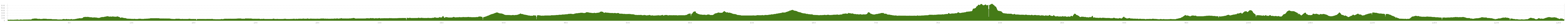 Elevation profile Cycle Tour Postdam - Brussels