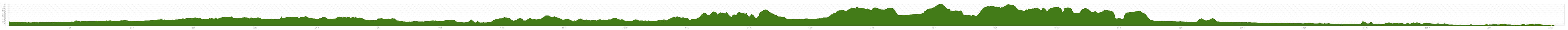 Elevation profile Cycle Tour France from North-East to South-West