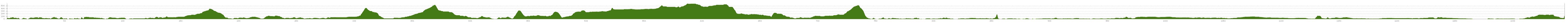 Elevation profile Cycle Tour WOW Cyclothon