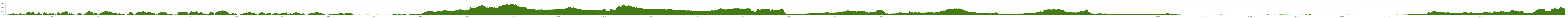 Elevation profile Cycle Tour Roscoff - Aachen