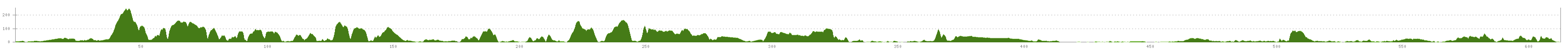 Elevation profile Cycle Tour Lissabon - Caminha