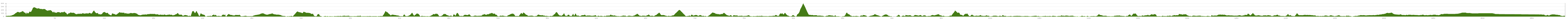Elevation profile Cycle Tour Southern Ireland Circuit