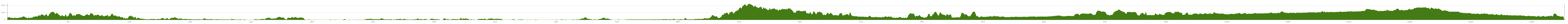 Elevation profile Cycle Tour Bretagne - Loire - Île-de-France - Fontainebleau