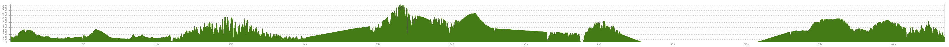 Elevation profile Cycle Tour Radwandern in den Cevennen 2018