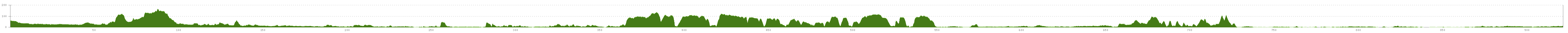 Elevation profile Cycle Tour Paris - Aachen