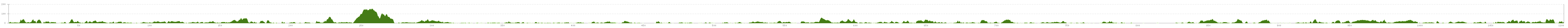 Elevation profile Cycle Tour Ueckeritz - Flensburg