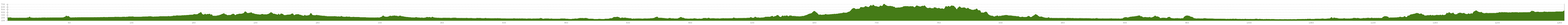 Elevation profile Cycle Tour Cracow - Cheb