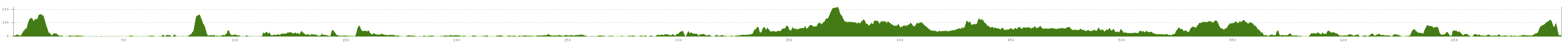 Elevation profile Cycle Tour Rundtour durch Kent, Sussex, Hampshire und Surrey