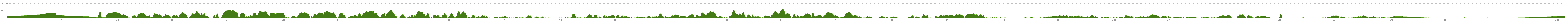 Elevation profile Cycle Tour Brittany
