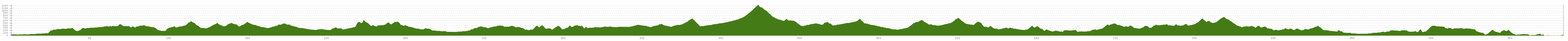 Elevation profile Cycle Route ForeBalkan