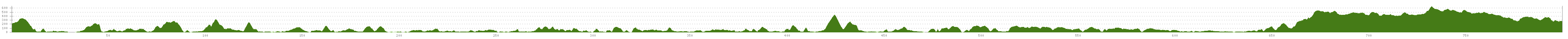 Elevation profile Cycle Tour Camino del Norte